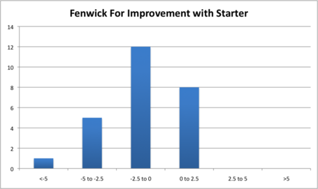 Fenwick_for_improvement_with_starter_medium