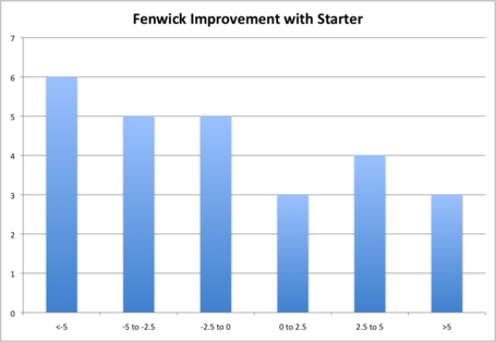 Fenwick_improvement_with_starter_medium