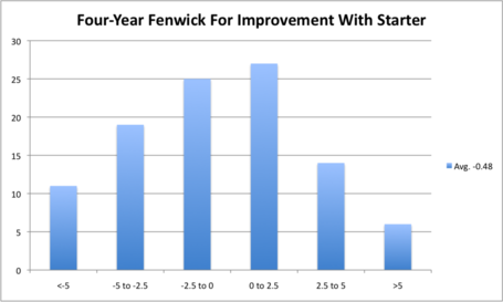 4_yr_fenwick_for_improvement_medium
