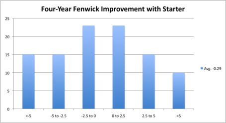 4_yr_fenwick_improvement_medium