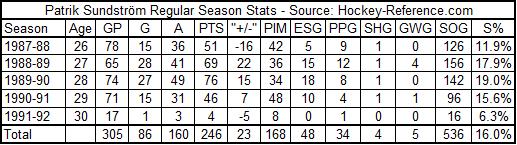 Patrik_sundstrom_regseason_stats