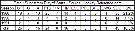 Patrik_sundstrom_playoff_stats