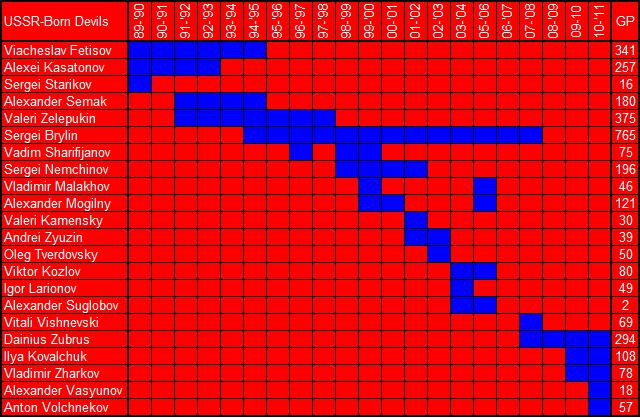 Russian_devils_1989-2011