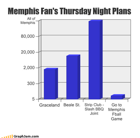 Memphis_graph_medium