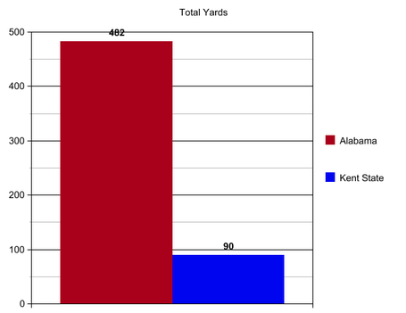 Bama_kent_state_total_yards_medium