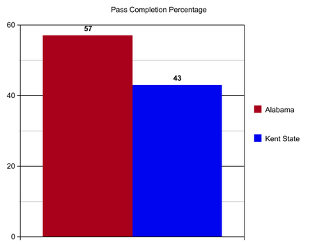 Bama_kent_state_pass_completion_medium