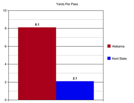 Bama_kent_state_yards_per_pass_medium