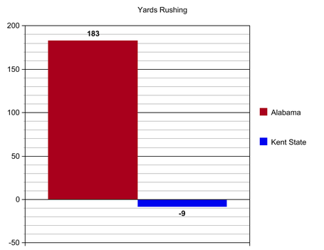 Bama_kent_state_yards_rushing_medium