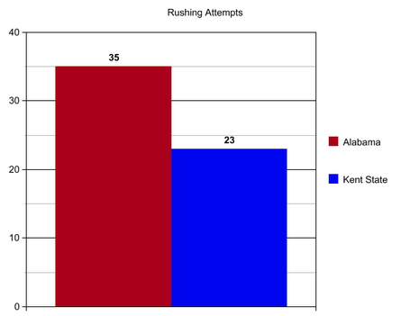 Bama_kent_state_rushing_attempts_medium