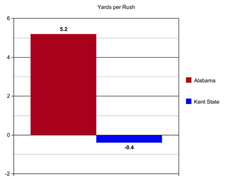 Bama_kent_state_yards_per_rush_medium