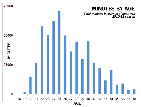 Total-minutes-2011-tz_medium