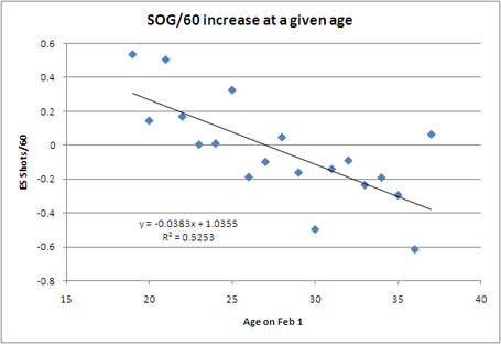 Shot_rate_vs_age_3_medium