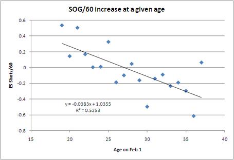 Shot_rate_vs_age_3_medium