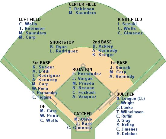 Printable Baseball Charts | Search Results | Calendar 2015