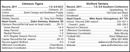 Clemson_wofford_comparison_medium