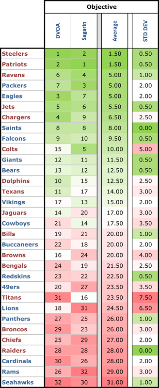 Power-rankings---obj-avg-2011-01_medium