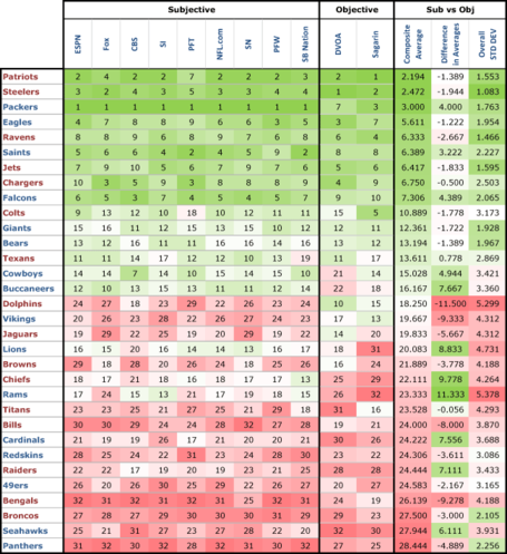 Power-rankings---overall-avg-2011-01_medium