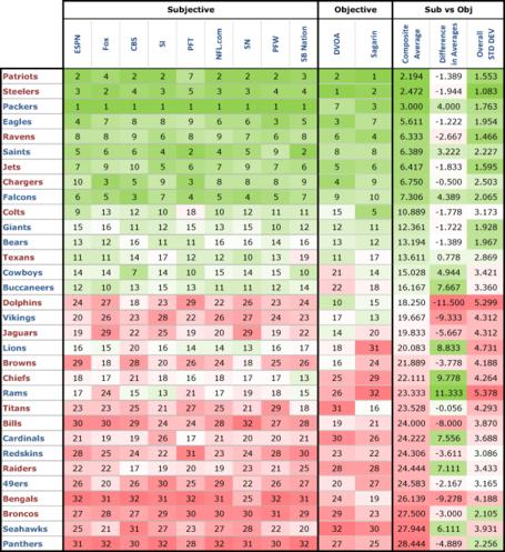 Power-rankings---overall-avg-2011-01_medium