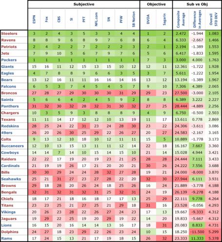 Power-rankings---overall-stddev-2011-01_medium