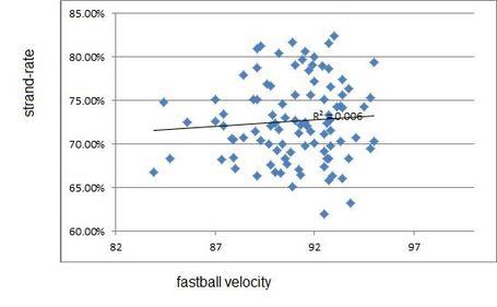 Velocity_vs_lobrate_medium