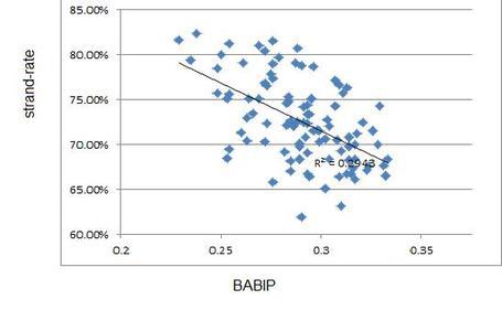 Babip_vs_lobrate_medium