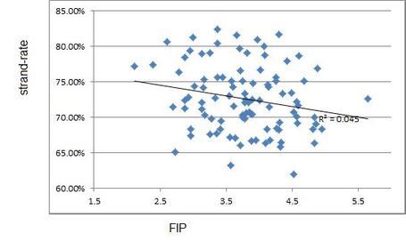 Lobrate_vs_fip_medium