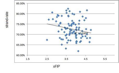 Lobrate_vs_xfip_medium