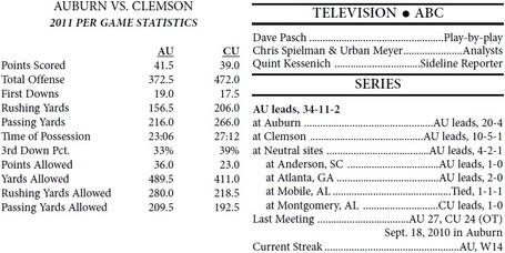 Clemson_auburn_general_facts_medium