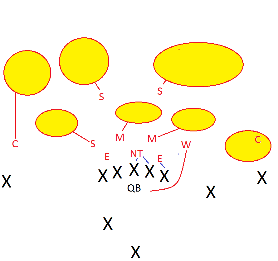 breaking down the kansas city chiefs defense   pride of detroitin the above diagram  you can also see that the chiefs employ a   front  which means that there are three defensive linemen and four linebackers