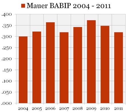Mauer_2004-2011_0001_babip_medium
