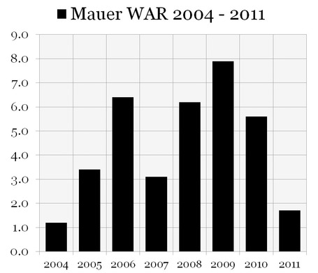 Mauer_2004-2011_0000_war_medium