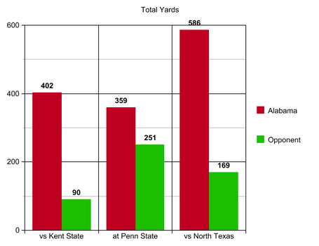 3_total_yards_north_texas_medium