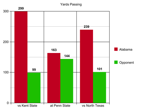 4_yards_passing_nort_texas_medium