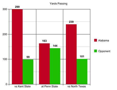 4_yards_passing_nort_texas_medium