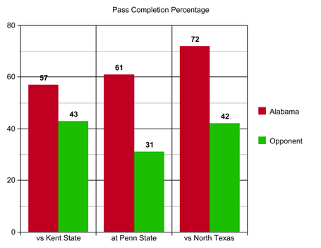 5_pass_completion_percentage_north_texas_medium