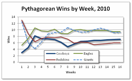 Pyth_wins_2010_nfc_east_medium