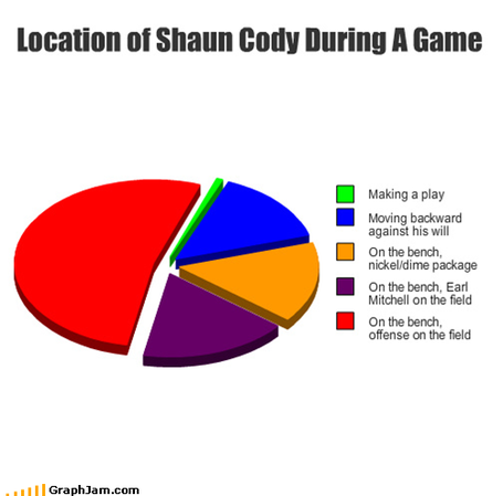 Cody2graph_medium