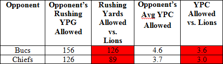 Lions_run_offense_medium