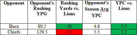 Lions_run_defense_medium