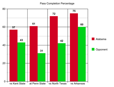 5_arkansas_pass_completion_percent_medium