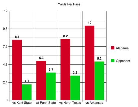 6_arkansas_yards_per_pass_medium