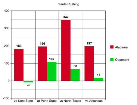 7_arkansas_yards_rushing_medium