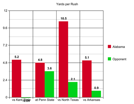 9_arkansas_yards_per_rush_medium