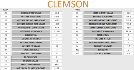 Clemson_team_statistics_and_rankings_medium