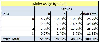 Slider_usage_by_count_medium