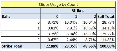 Slider_usage_by_count_medium
