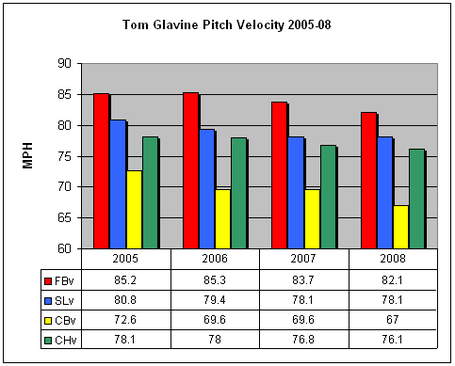Tomglavinepitchvelo_medium
