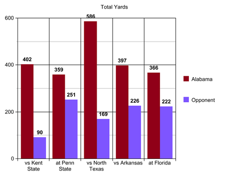 3_uf_total_yards_medium