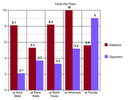 6_uf_yds_per_pass_medium