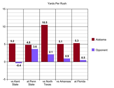 9_uf_yards_per_rush_medium